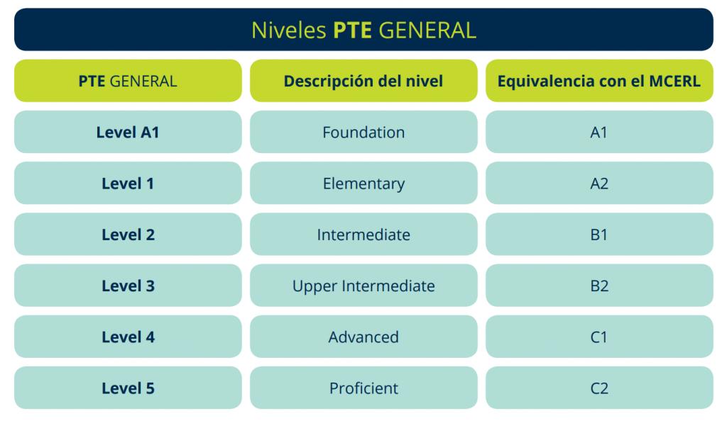 Niveles Pearson